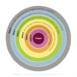 image-permaculture-1